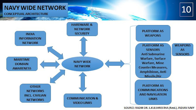 Navy Wide Network Concept by RADM Dr. S. Kulshrestha (Retd.), Indian Navy