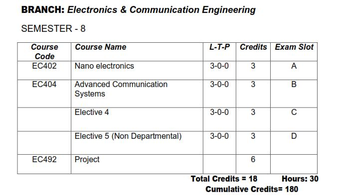 Ktu S8 Ece Electronics And Communication Engineering Study Materials And Syllabus Ktu Students Engineering Notes Syllabus Textbooks Questions
