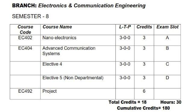 ktu s8 ece electronics