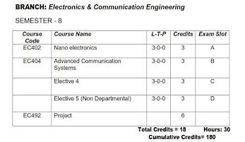 KTU EC464 Low Power VLSI Design Notes | Syllabus | Question