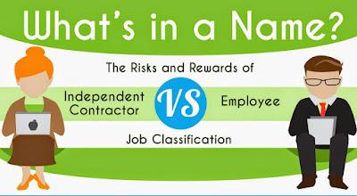 僱員與自僱人士之分辨