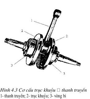 Hướng dẫn sữa chữa cơ cấu thanh truyền-trục khuỷu xe máy