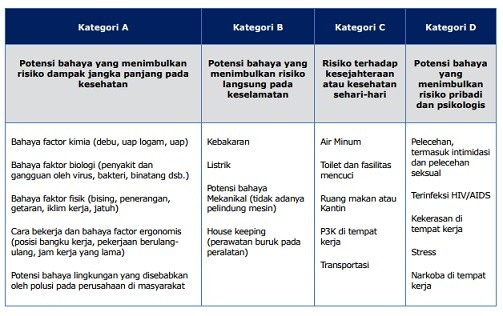 Tabel potensi bahaya keselamatan dan kesehatan kerja didasarkan pada dampak korban/Sumber ILO