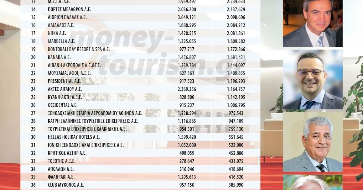 Αυτά είναι τα 40 πιο κερδοφόρα ξενοδοχεία στην Ελλάδα - ERGON blog 8a10a76e033