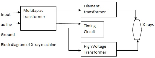 Block Diagram of X-ray Machine - Electronics and Communication Study on