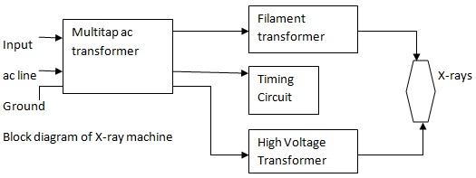 Block Diagram Of X-ray Machine
