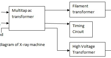 x ray block diagram block diagram x ray machine