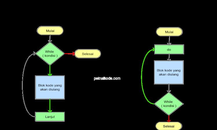 Belajar Nested Loops dalam Program Java