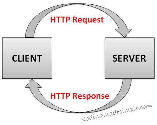 status-code-http-request-response-headers-php
