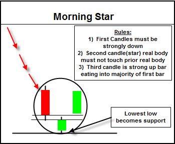 Morning Star Candlestick Chart Pattern