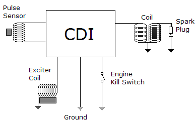 CDI systems | Motor Cycle