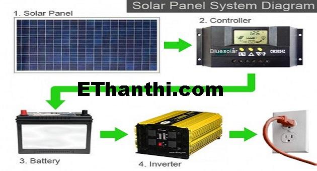 சூரிய ஒளி மின்சார தயாரிக்க | To produce sunlight electricity !