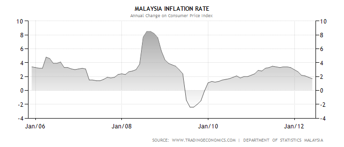 inflation rate in malaysia from 2000 to 2012 Discovering malaysia's actual inflation rate what is the actual inflation for 2012 to calculate the actual inflation, the following information are needed.