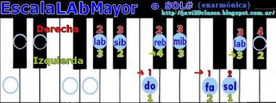 en piano o teclado, digitación