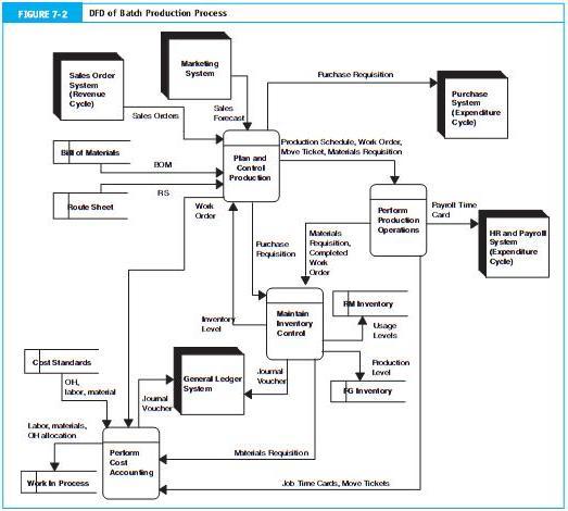 Belajar gratis sistem informasi informatika siklus konversi dokumen dokumen dalam sistem batch processing ccuart Choice Image