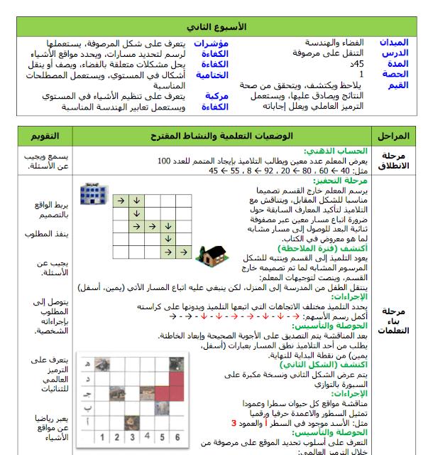 مذكرات الأسبوع الثاني للسنة الثالثة (رياضيات،تربية إسلامية،تاريخ وجغرافيا) الجيل الثاني