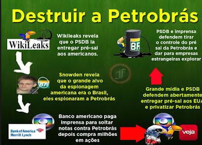 Resultado de imagem para não a privatização da Petrobrás