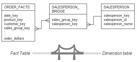 many to relationship bridge table