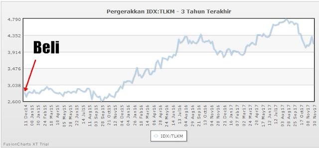 saham telkom 3 tahun terakhir 2015 2017