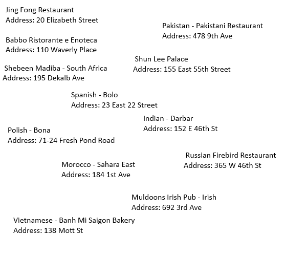 Top nyc restaurants