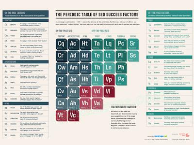 Mengenal Tabel Periodik Faktor Sukses Seo