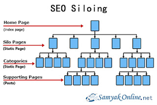 Website Siloing: A Must To Do Practice To Rank Better
