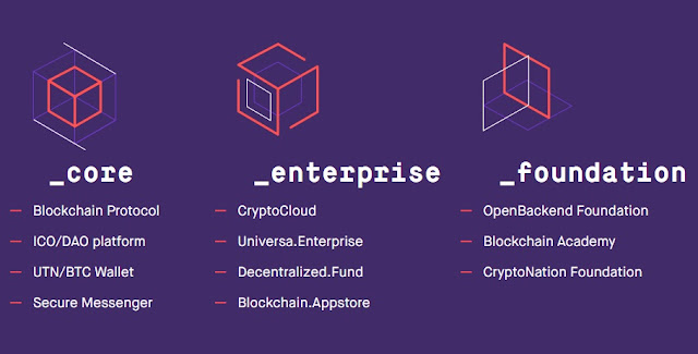 Universa - Blockchain Protocol for Business