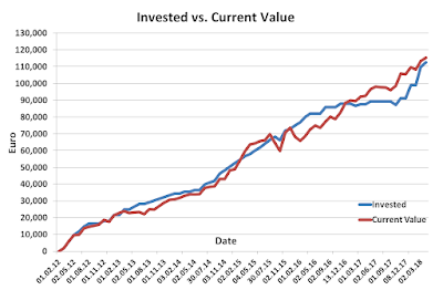 Invested vs Current March 2018