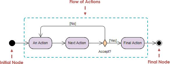 Gambar-Simbol-Activity-Diagram-1