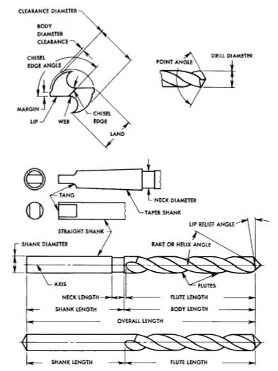 Elements of twist drills