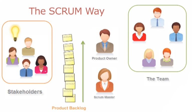 Neuron Technology What is Scrum?