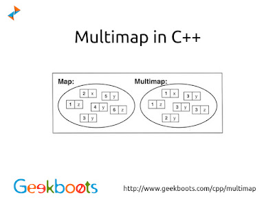 https://www.geekboots.com/cpp/multimap