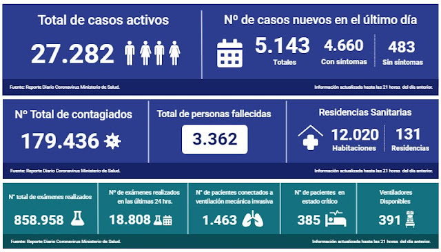 😷🇨🇱 Coronavirus: Reporte Nacional 15 de junio → 39 fallecidos