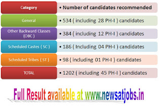 upsc+cms+result+2015+total+candidates+recommended