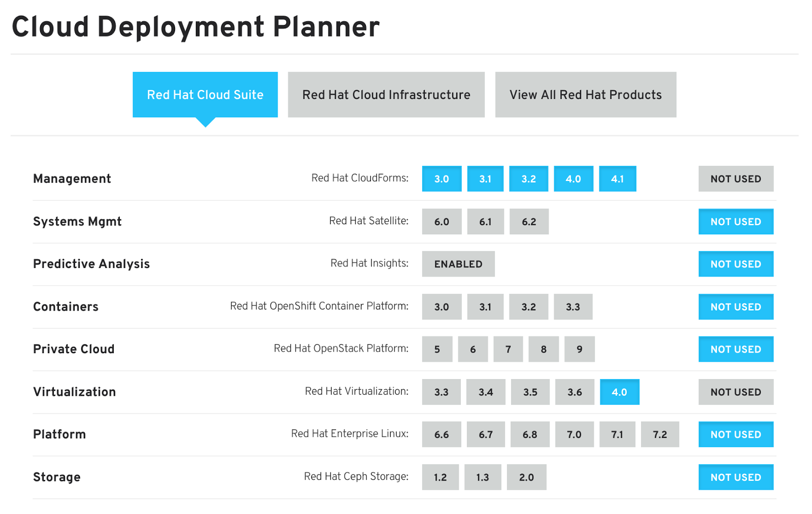 Eric D  Schabell: Quick guide: How to plan your Red Hat