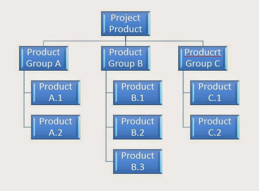 Product Breakdown Structure of PRINCE2
