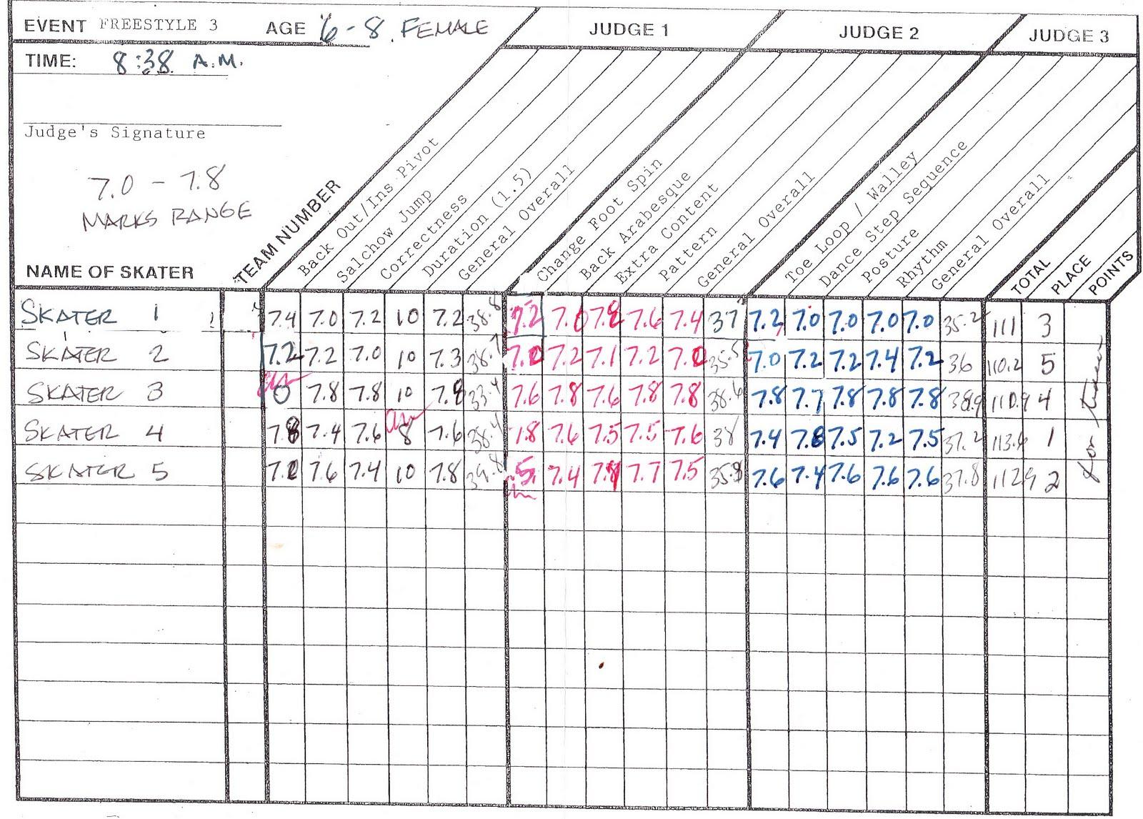 Xanboni: A sample ISI judging sheet, explained
