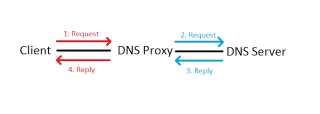 Mikrotik Hotspot DNS Proxying
