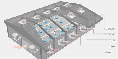 Cách lựa chọn quạt công nghiệp phù hợp cho hệ thống thông gióg