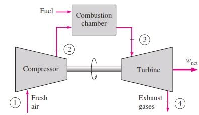 WORKING PRINCIPLE OF OPEN CYCLE GAS TURBINE - Mechanical