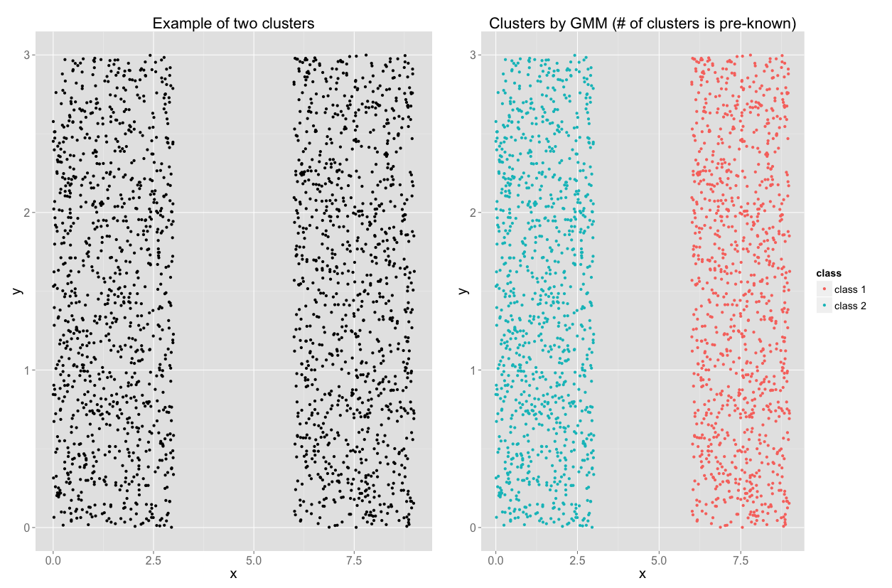 When not to use Gaussian Mixture Model (EM clustering