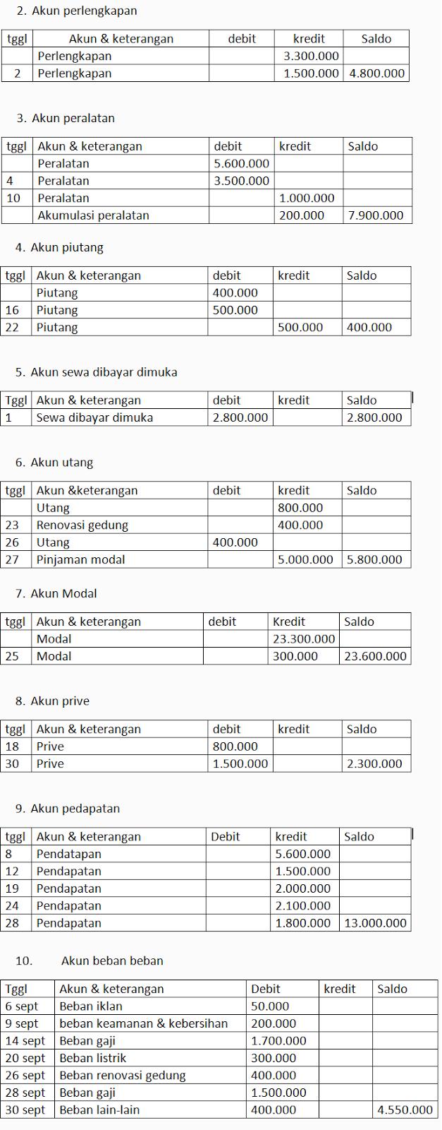 Contoh Laporan Keuangan UKM lengkap