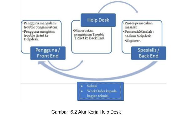 sistem helpdesk Indonesia