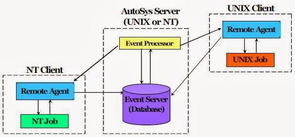 Data Center Operations: Autosys Tutorial