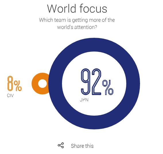 Google 如何用大數據分析像個世足賽主播一樣預測賽事? %25E4%25B8%2596%25E8%25B6%25B3%25E8%25B3%25BDGoogle%25E5%25A4%25A7%25E6%2595%25B8%25E6%2593%259A-11