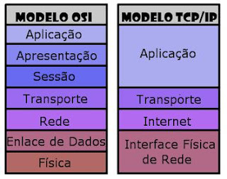 Redes TCP/IP TCP/IP.