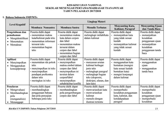 Download Kisi-Kisi UN SMP/ MTs Tahun 2018 PDF