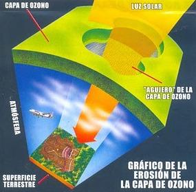 Dibujo de la Capa de Ozono indicando partes