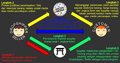 Dropship Lampu Mobil dan Aksesoris HP Surabaya