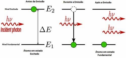 Diagrama demonstrando os momentos antes, durante e após a emissão do laser, com foco no átomo. Isto é explicado ao longo do texto.